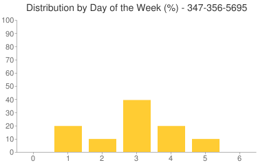 Distribution By Day 347-356-5695